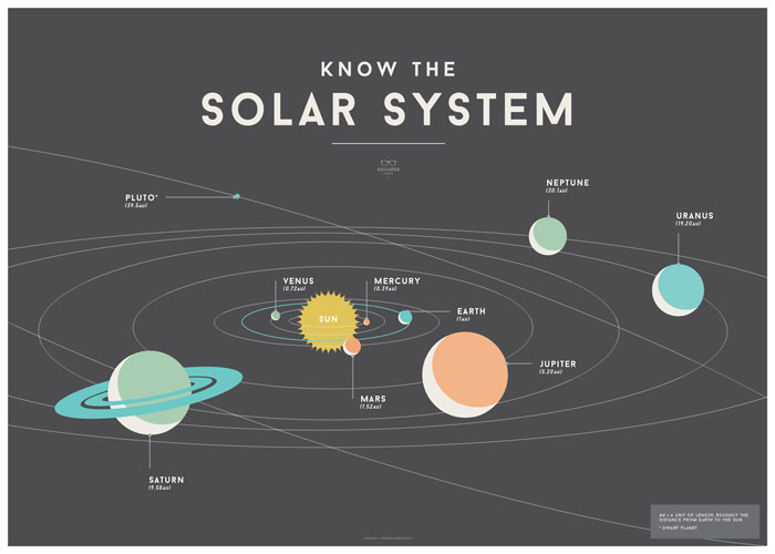 leo bella we are squared solar system poster 70x50cm